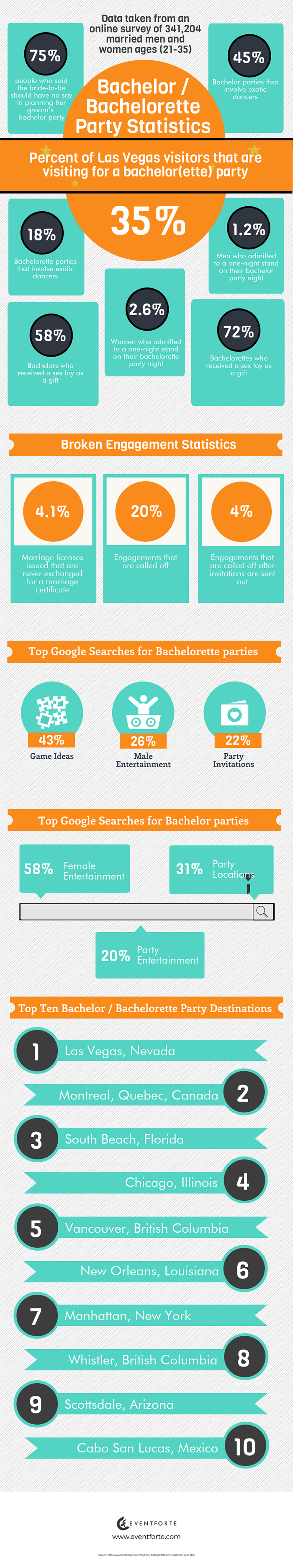 Bachelorette Party Ideas And Statistics
