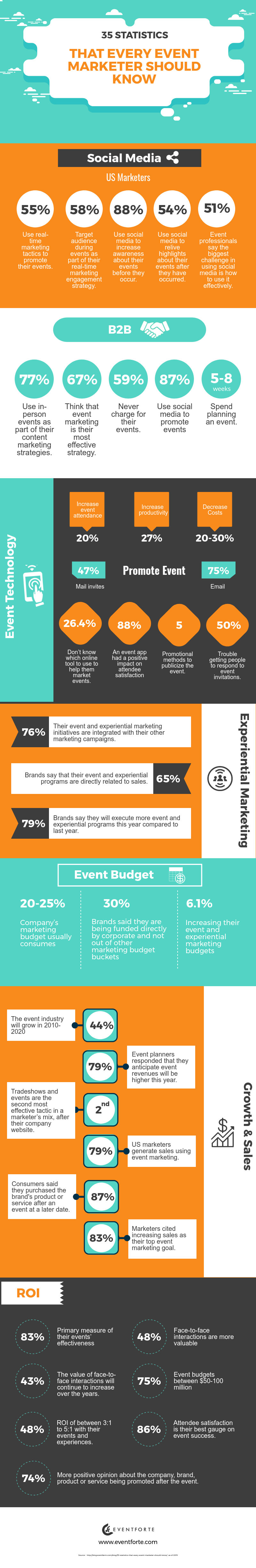 35 Statistics That Every Event Marketer Should Know