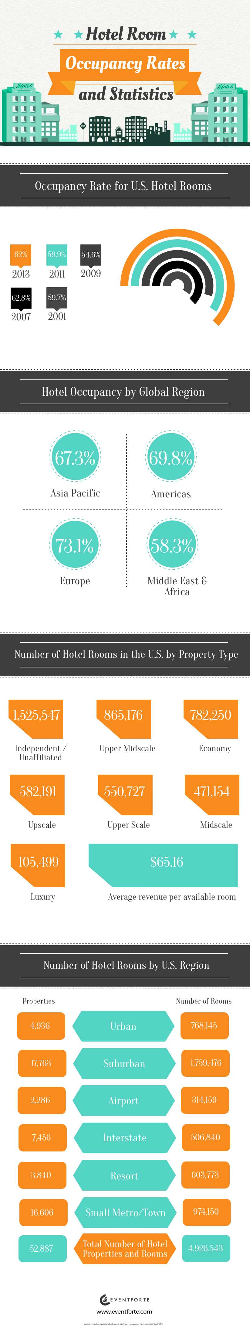 Hotel Room Occupancy Rates and Statistics