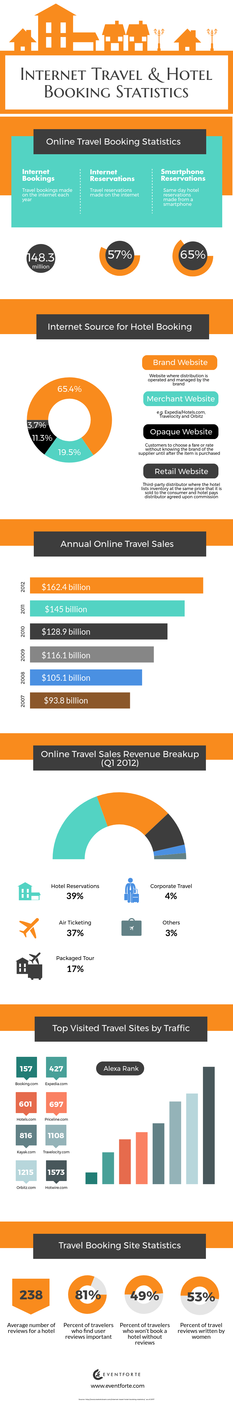 Travel & Hotel Booking Statistics